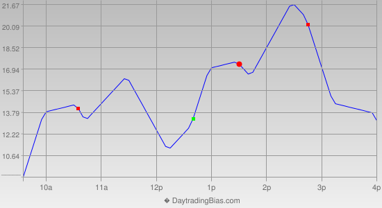 Intraday Cycle Projection (NDX) 2013-08-07