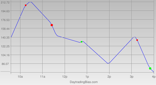 Intraday Cycle Projection (YM) 2011-11-08