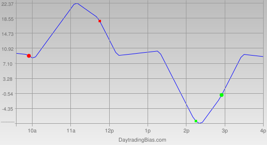 Intraday Cycle Projection (SPX) 2011-08-09