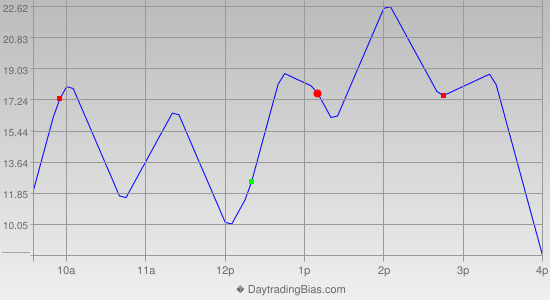 Intraday Cycle Projection (RU2K) 2018-04-04
