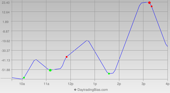 Intraday Cycle Projection (YM) 2013-08-02