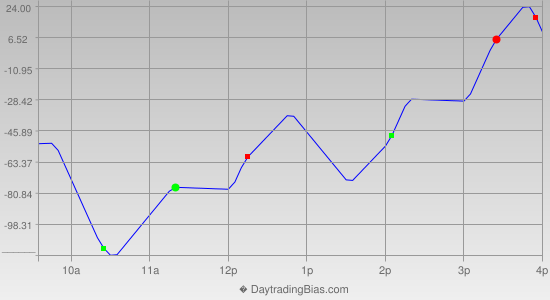 Intraday Cycle Projection (YM) 2013-06-07