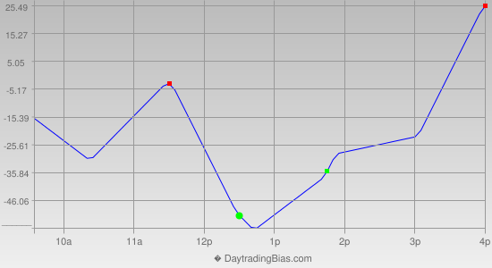 Intraday Cycle Projection (DJIA) 2014-01-17