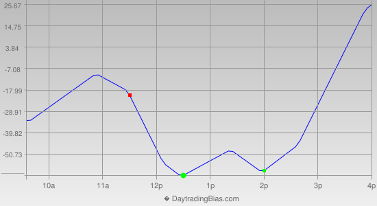 Intraday Cycle Projection (DJIA) 2013-10-21