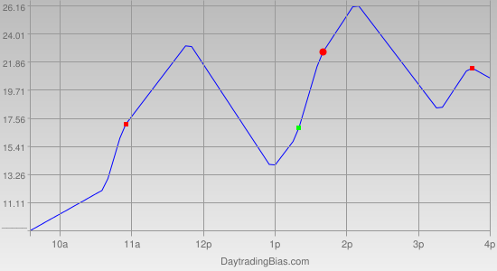 Intraday Cycle Projection (NQ) 2012-04-20