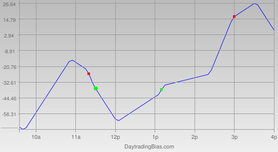 Intraday Cycle Projection (YM) 2012-05-17