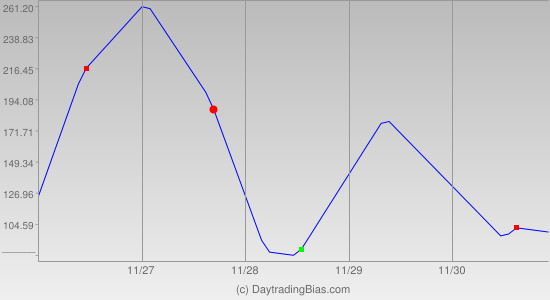 Weekly Cycle Projection (YM) 2012-11-26
