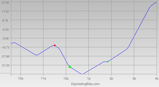Intraday Cycle Projection (YM) 2012-02-10