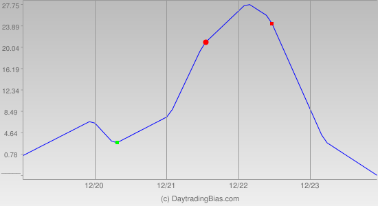 Weekly Cycle Projection (RU2K) 2011-12-19