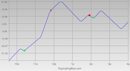 Intraday Cycle Projection (YM) 2011-06-23