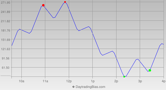 Intraday Cycle Projection (YM) 2019-10-03