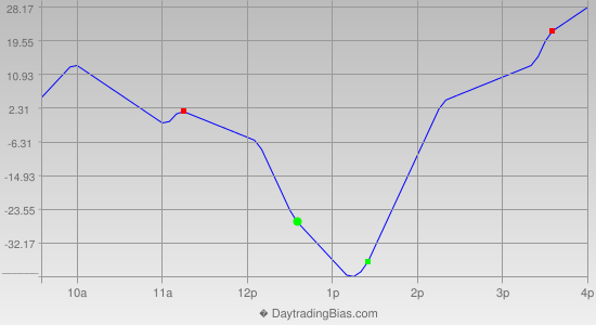 Intraday Cycle Projection (YM) 2013-04-04
