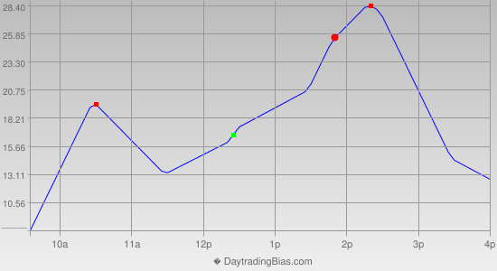 Intraday Cycle Projection (NQ) 2013-02-13