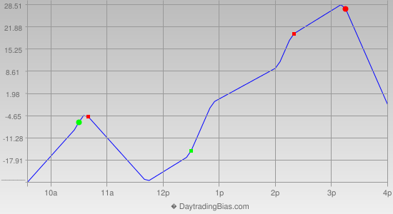 Intraday Cycle Projection (NDX) 2019-06-27