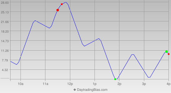 Intraday Cycle Projection (NDX) 2014-08-01