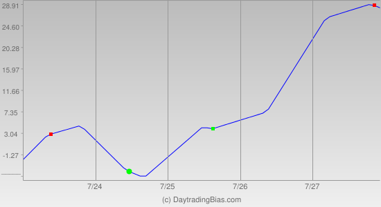 Weekly Cycle Projection (RU2K) 2012-07-23