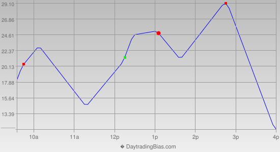 Intraday Cycle Projection (ES) 2019-06-05