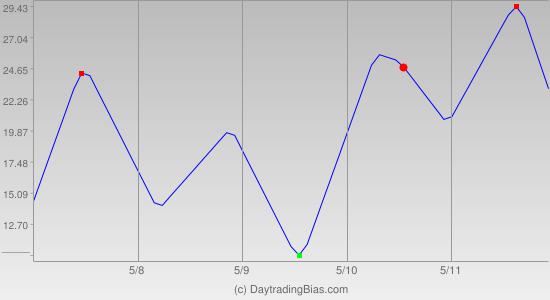 Weekly Cycle Projection (RU2K) 2012-05-07