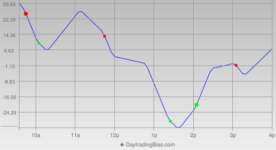 Intraday Cycle Projection (NDX) 2019-02-11