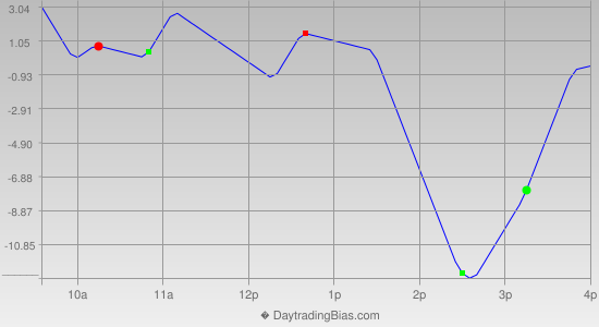 Intraday Cycle Projection (NDX) 2013-12-11