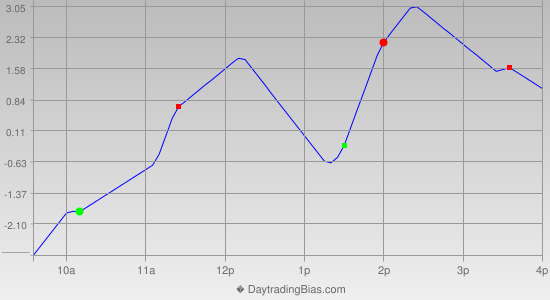 Intraday Cycle Projection (RU2K) 2012-11-23