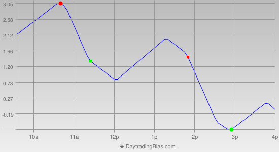 Intraday Cycle Projection (TSX60) 2012-11-09
