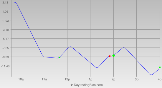 Intraday Cycle Projection (RU2K) 2019-10-04