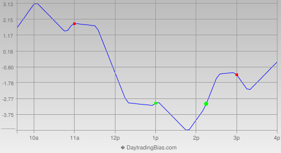 Intraday Cycle Projection (RU2K) 2014-12-02