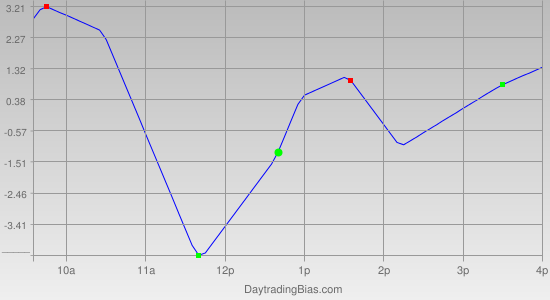Intraday Cycle Projection (TF) 2012-01-31