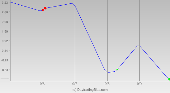 Weekly Cycle Projection (DIA) 2011-09-05