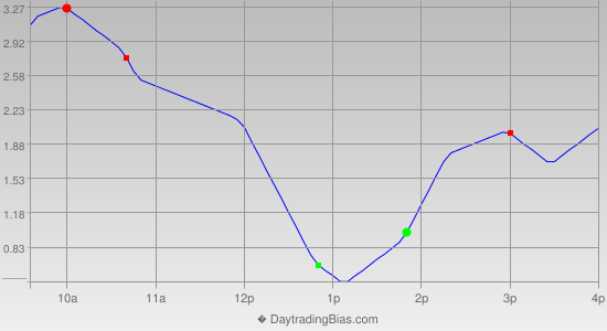 Intraday Cycle Projection (TSX60) 2013-02-18