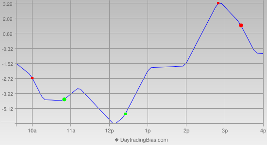 Intraday Cycle Projection (RU2K) 2013-09-26