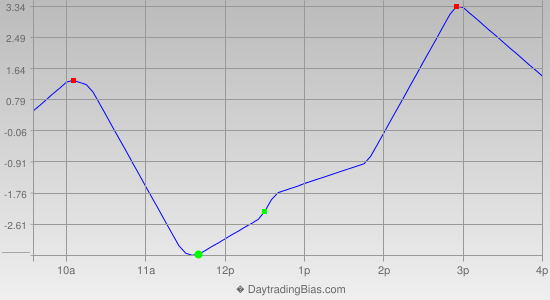 Intraday Cycle Projection (TF) 2012-10-17