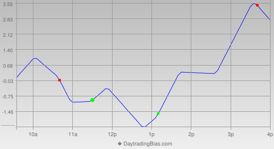 Intraday Cycle Projection (RU2K) 2012-12-17