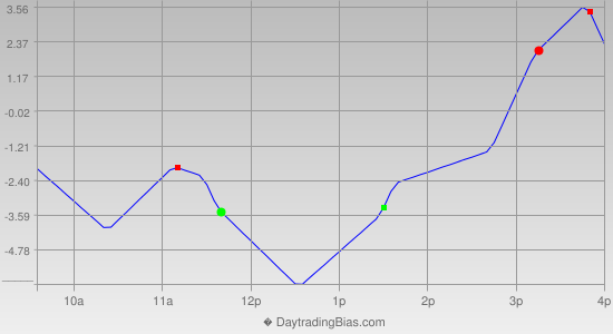 Intraday Cycle Projection (RU2K) 2014-09-26
