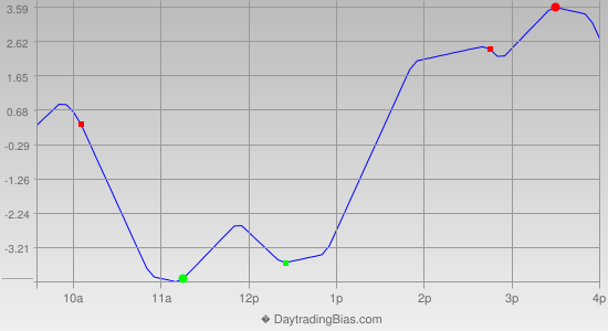 Intraday Cycle Projection (RU2K) 2012-06-20