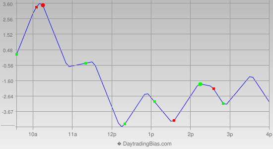 Intraday Cycle Projection (RU2K) 2013-08-23