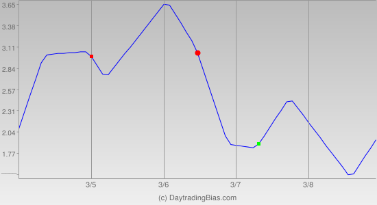 Weekly Cycle Projection (GLD) 2013-03-04