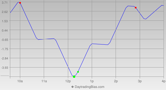 Intraday Cycle Projection (TF) 2013-09-26