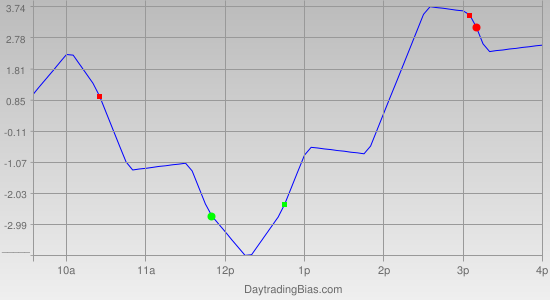 Intraday Cycle Projection (RU2K) 2012-05-16