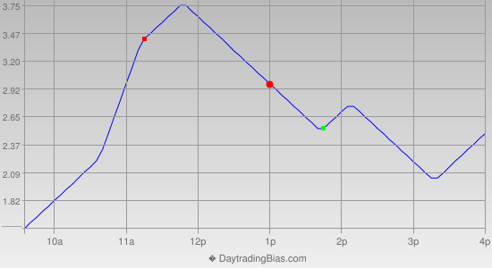 Intraday Cycle Projection (TSX60) 2014-04-25
