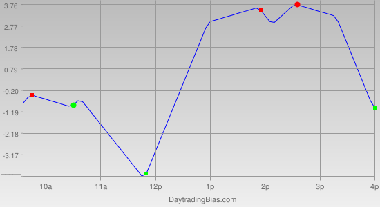 Intraday Cycle Projection (ES) 2012-04-03