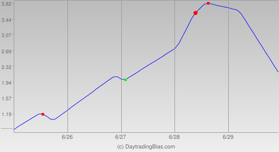 Weekly Cycle Projection (DIA) 2012-06-25