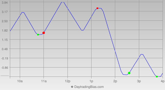 Intraday Cycle Projection (TF) 2012-10-30