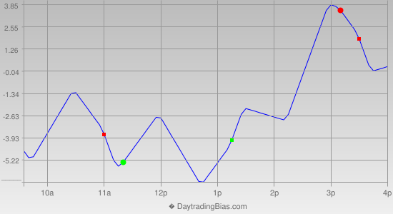 Intraday Cycle Projection (RU2K) 2016-11-09