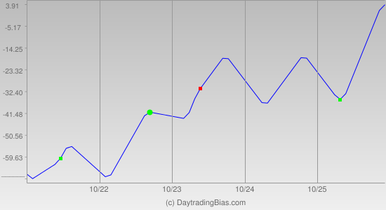 Weekly Cycle Projection (NDX) 2013-10-21