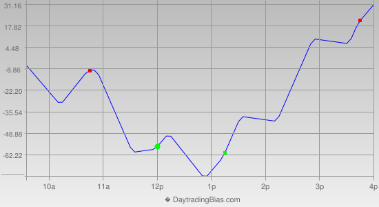 Intraday Cycle Projection (YM) 2013-10-01