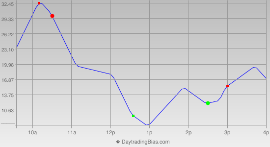 Intraday Cycle Projection (NDX) 2013-04-16
