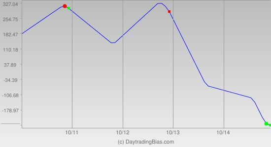 Weekly Cycle Projection (YM) 2011-10-10