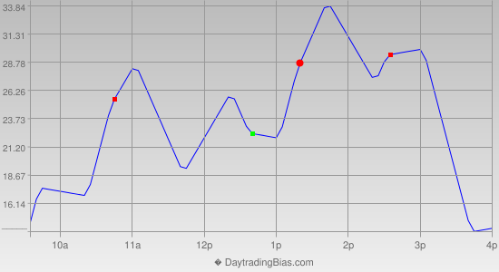 Intraday Cycle Projection (NDX) 2014-01-27